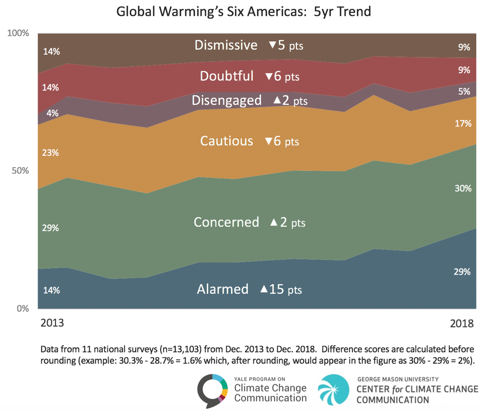 Chart on how concerned about global warming