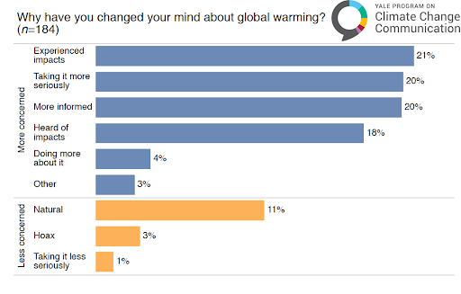 bar graph about changing you mind on climate change