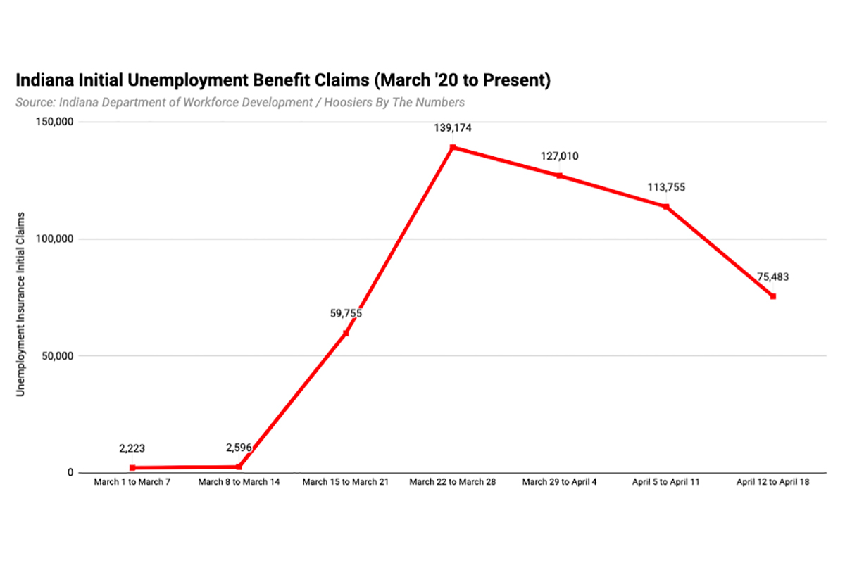 Initial claims for unemployment insurance benefits in Indiana since the beginning of March.