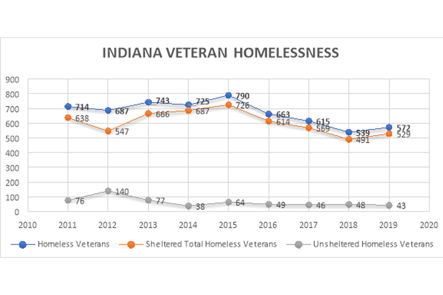A graph from the U.S. Department of Housing and Urban Development about homeless veterans in Indiana.