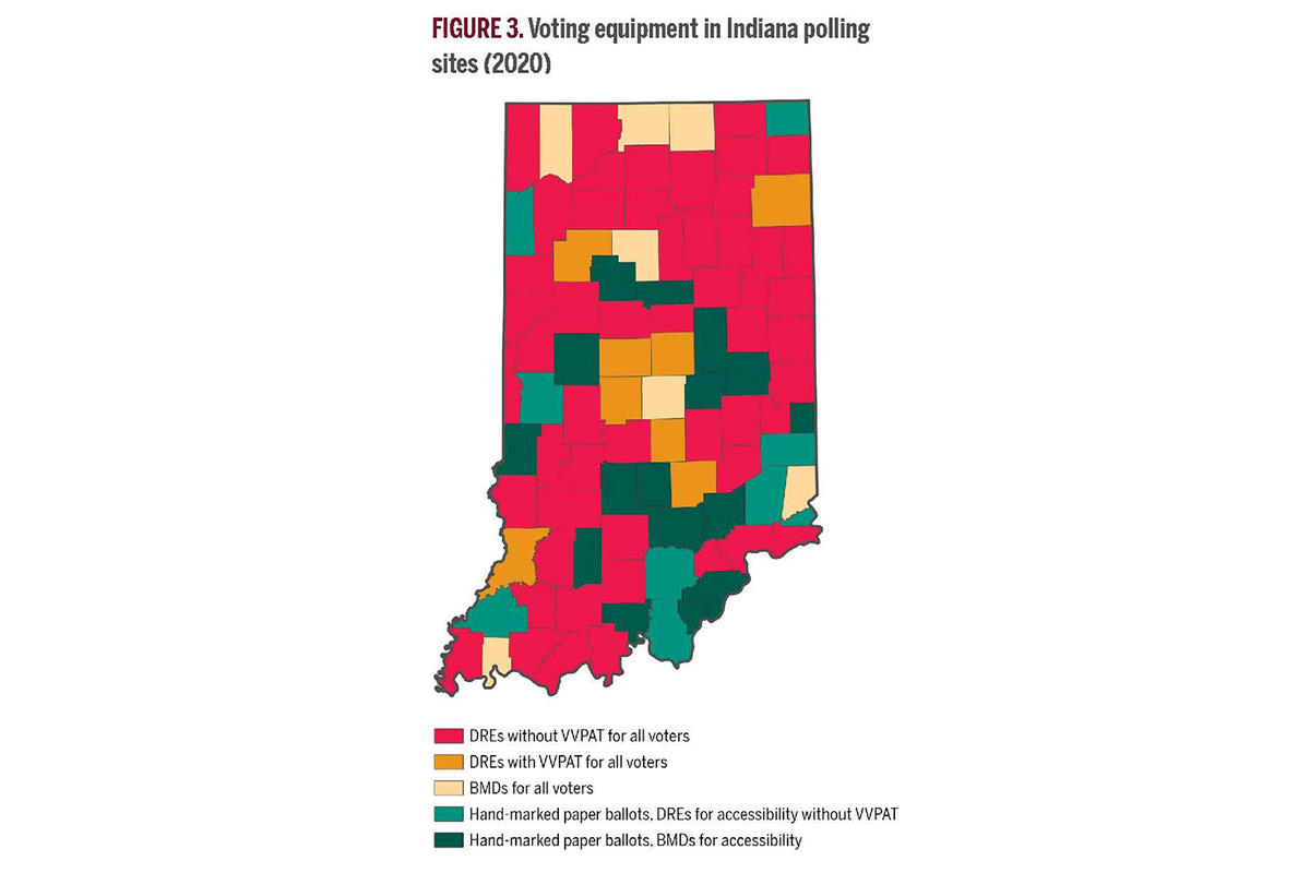 A majority of Indiana counties – 52 out of 92 – use voting machines without a verified paper trail.
