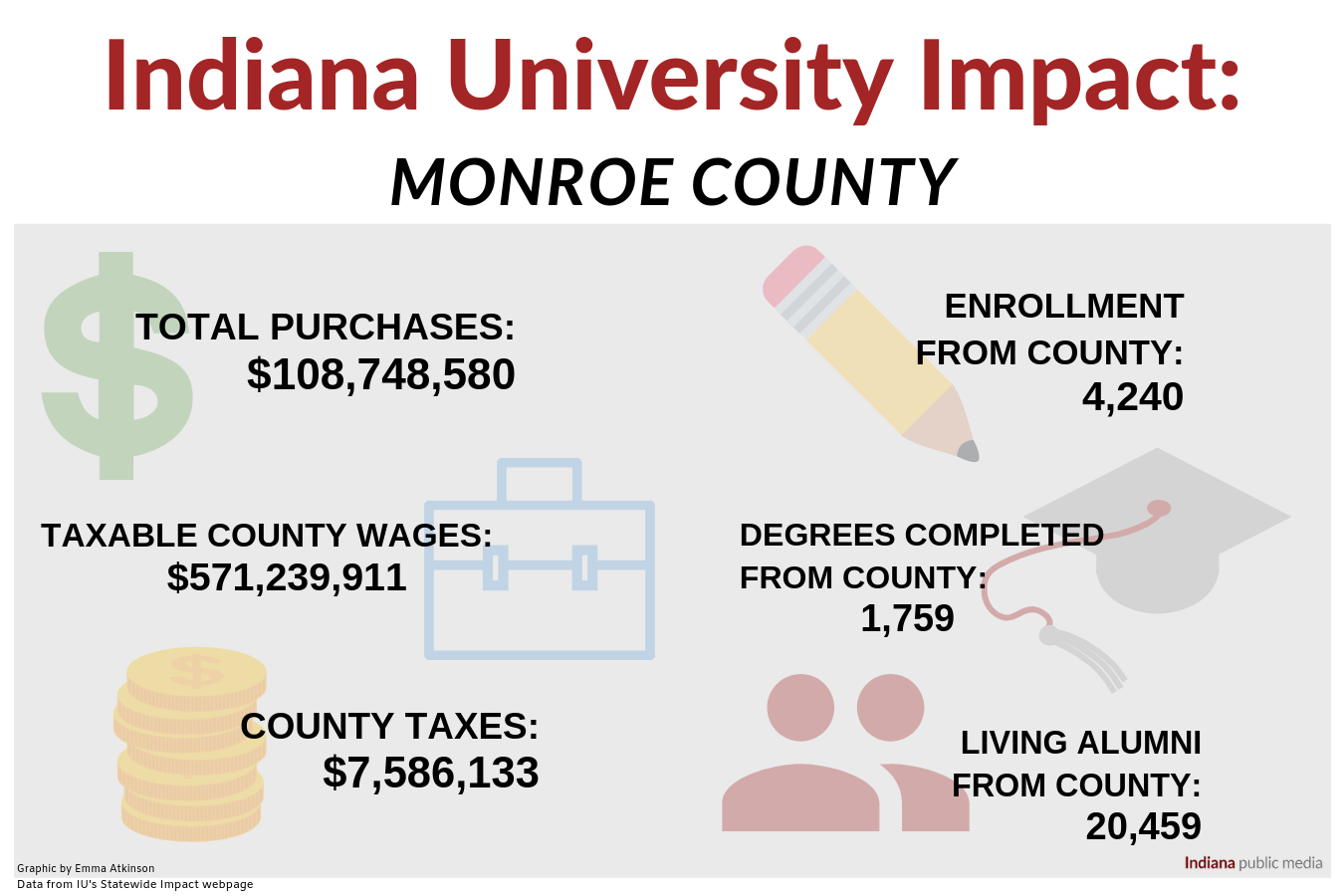 IU Impact data from the Statewide Impact webpage.