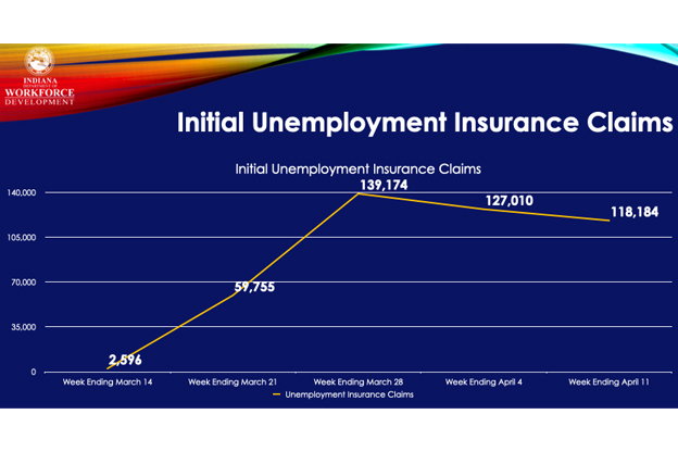 Indiana unemployment chart