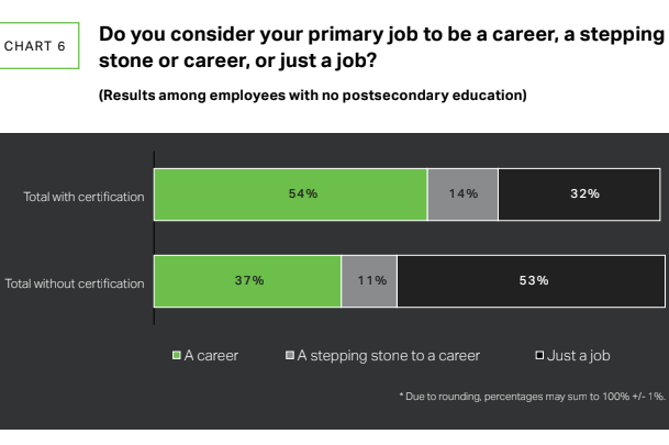 A graph from the report indicates that workers with certifications consider their work to be a career rather than just a job.