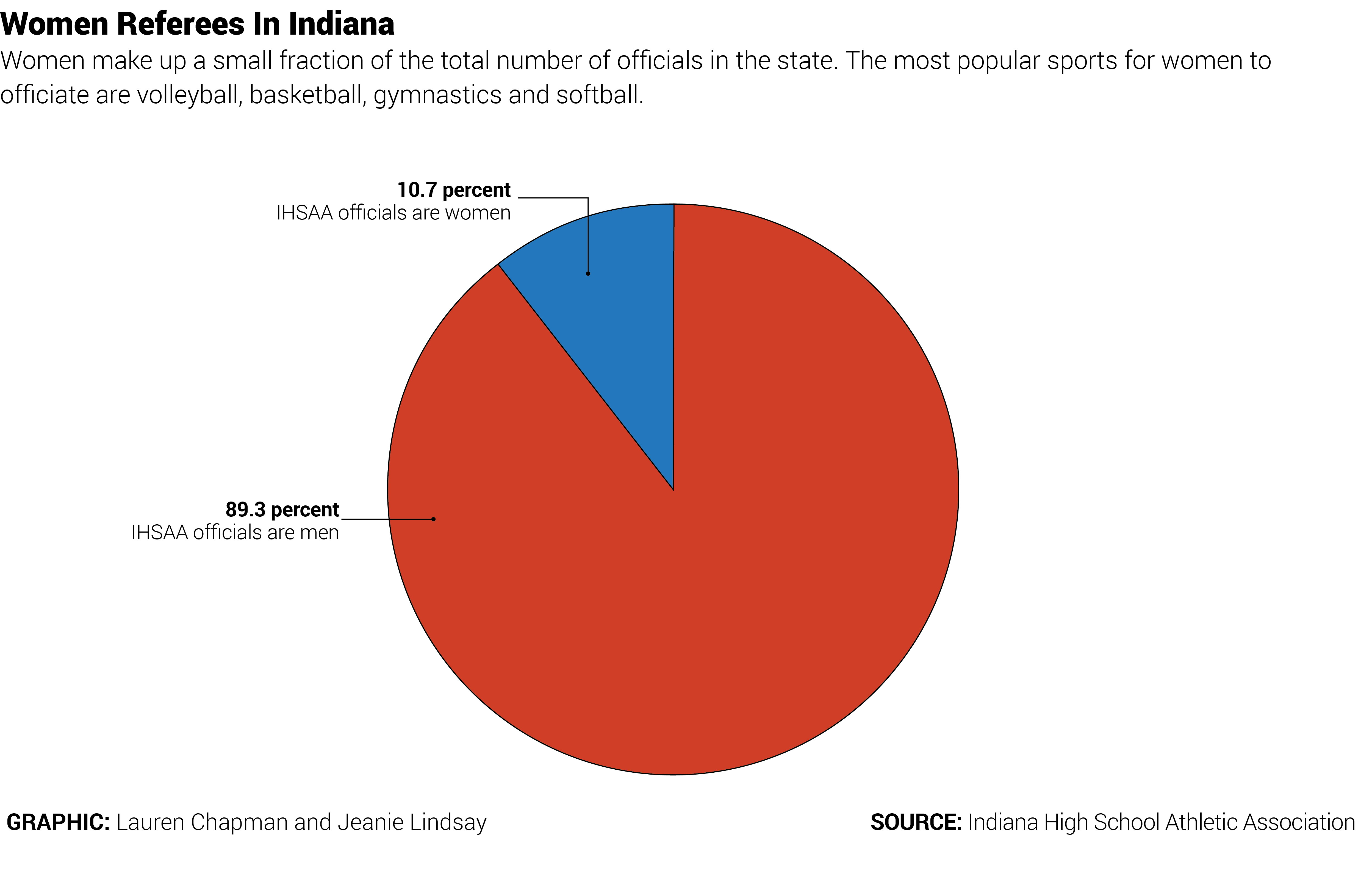 A pie chart graphic showing the small number of high school sports officials that are women.