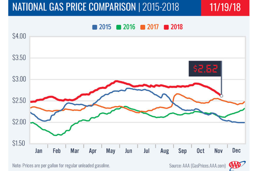 aaa-gas-prices-chart.jpg