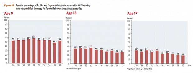 The National Assessment for Educational Progress (NAEP) results show 19 percent percent of 17-year-olds report reading for fun daily, on their own time. (Compare that to more than half of all 9-year-olds.)