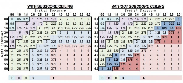 A table that illustrates the impact of the subscore ceiling. Remember a school's final grade comes from the average of two subscores — Math and English. The subscore ceiling prevents schools from counting more than four points in either subscore, even after including bonus points. The darker shaded areas of the right table show what becomes possible for schools earning more than 4 points in one category after the ceiling is lifted. (Click on the image to enlarge.)