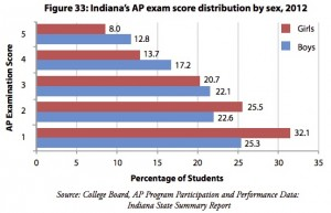 "A chart showing the relative performance on Advanced Placement exams by gender. High school students sitting for AP tests receive scores on a five-point scale. A three or better is considered ""passing."""