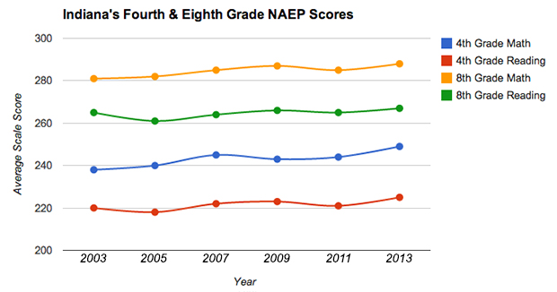 Indiana fourth graders' and eighth graders' average scale scores on the nation's benchmark standardized test both increased. The gains in fourth grade were more substantial.