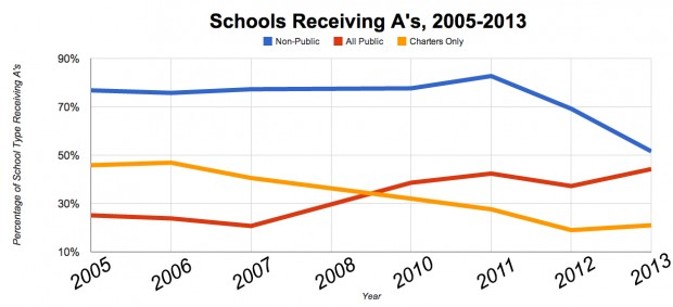 The above chart shows the percentage of non-public and public schools, respectively, receiving A's in each grading year dating back to 2005.
