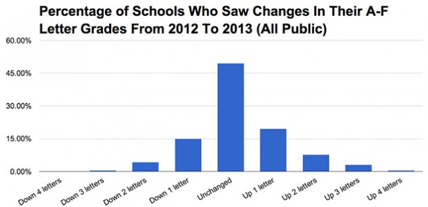 Drawing from traditional public and charter school data, the above chart shows 49.5 percent of schools' grades remained the same in 2013 as they were in 2012.