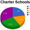 Click to enlarge the image of these pie charts, which show the distribution of 2013 A-F letter grades. The leftmost chart includes both traditional public and charter schools.