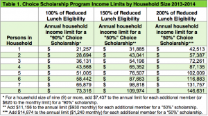 Indiana's requirements for eligibility in the voucher program are some of the most inclusive in the country.