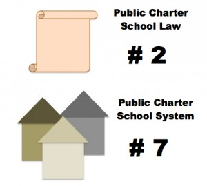 Charter school supporters favor both Indiana's system and law, according to researchers with the National Alliance for Public Charter Schools. However, the Hoosier state is no stranger to controversy over the charter movement.