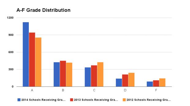 A-F Grade Distribution