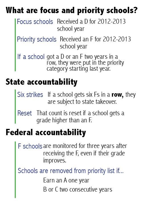 Priority Schools