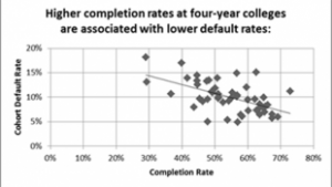 Higher completion rates at four-year colleges are associated with lower default rates. (Photo Credit: U.S. Department of Education)