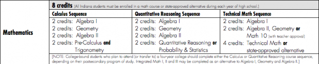The math pathways a student may choose if they are trying to receive the proposed College and Career Ready diploma.
