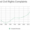 School-related civil rights complaints are at a a record high in 2015. (Source: Department of Education)