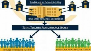 Illustration of the Indiana Teacher Performance Grants formula