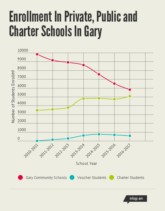 Enrollment_At_Schools_In_Gary