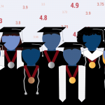Graduation rates will now be calculated using only Core 40, a state diploma aimed at students who want to go on to four-year colleges or professional fields, and International Baccalaureate diplomas. (Lauren Chapman/Indiana Public Broadcasting)