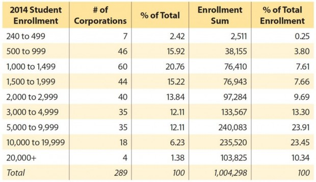 Enrollment level of Indiana school corporations based on Indiana Department of Education data. (Indiana Chamber)