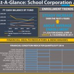 Indiana's Legislative Services Agency, a bipartisan legal analysis group, created a possible dashboard-style system that could use various financial indicators to weigh a school corporation's fiscal health. (Photo courtesy of Legislative Services Agency)