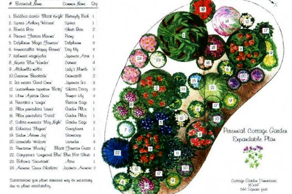 Perennial cottage garden plan. (The Basic Gardener / pinterest)