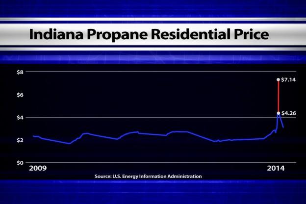 IND_Propane Price Gouging