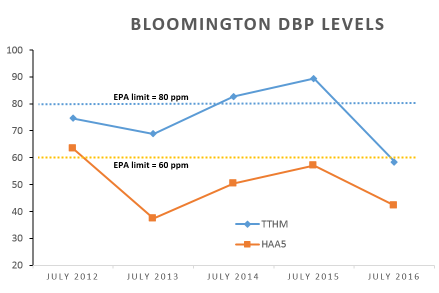 Bloomington DBP levels over time.
