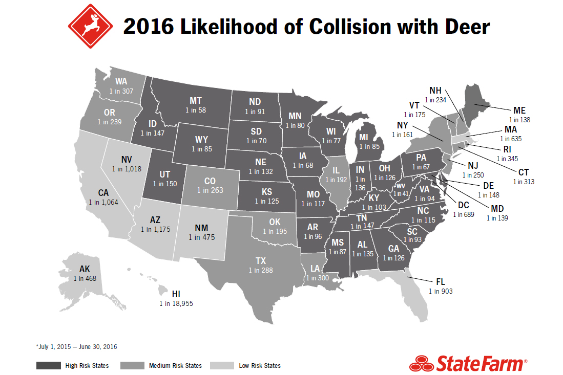 Indiana drivers have a 1 in 136 chance of colliding with a deer.
