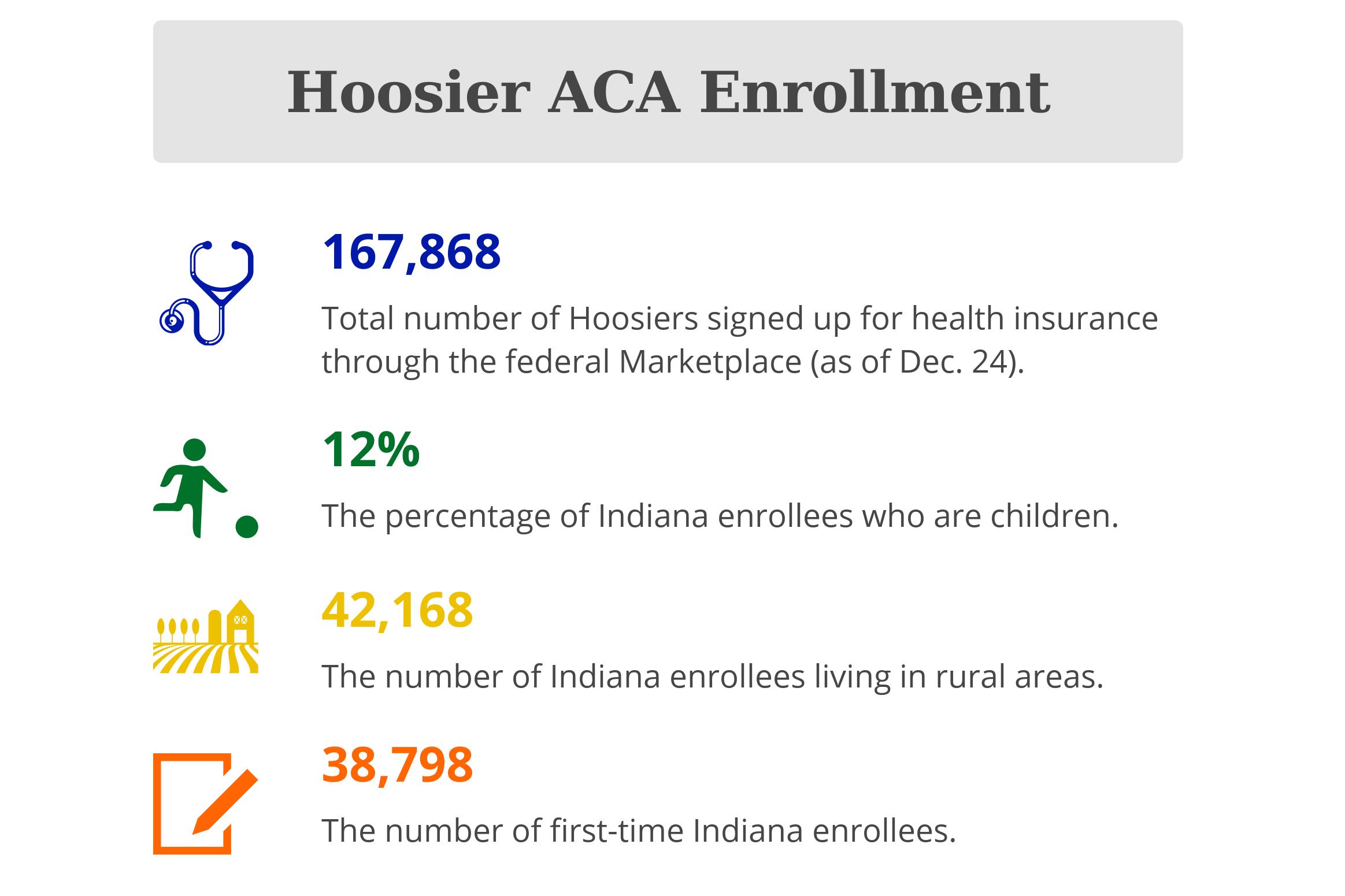 Hoosier ACA enrollment as of Dec. 24, 2016.