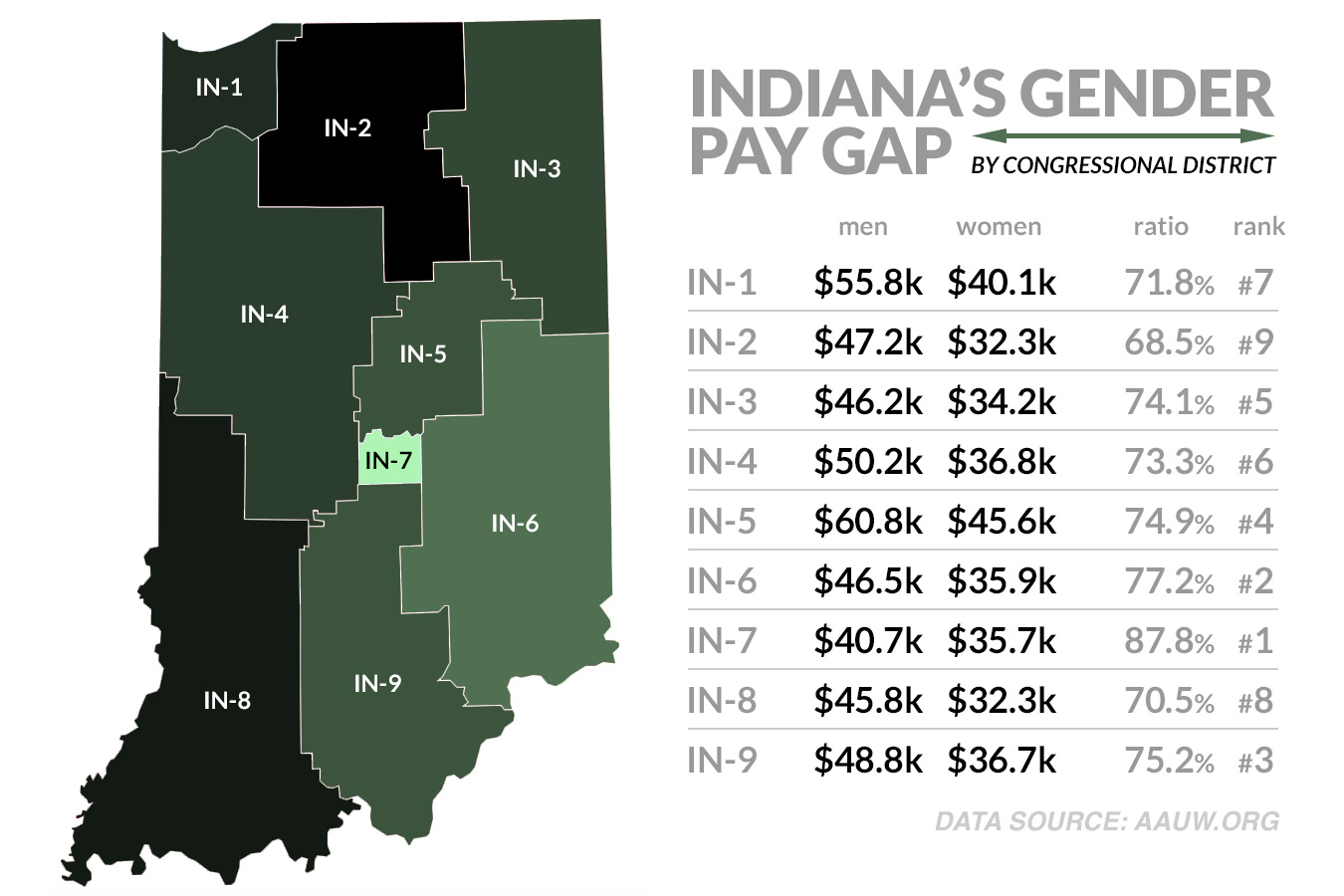 Only four states have a larger gender pay gap than Indiana.