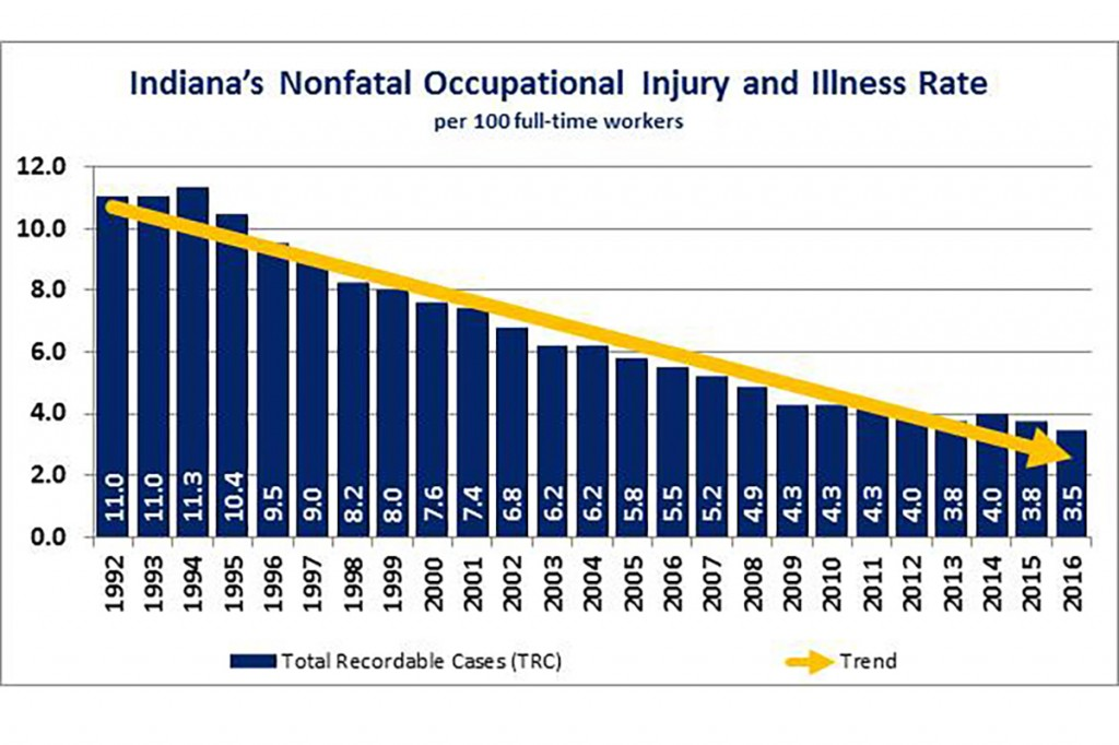 Survey of Occupational Injuries and Illnesses 1992-2016.