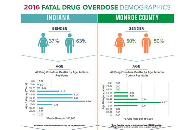Indiana Department Opioids