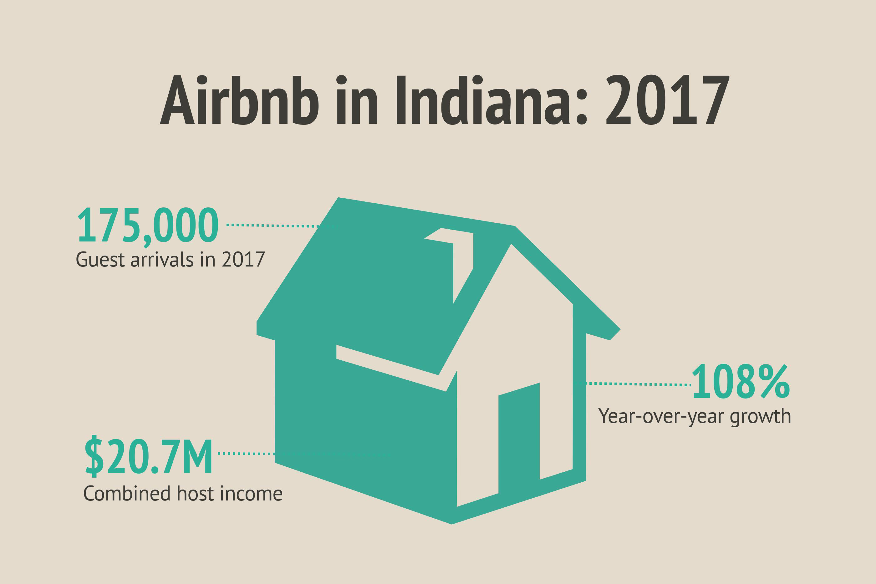 Airbnb reports rapid growth for the short-term rental service in Indiana this year.