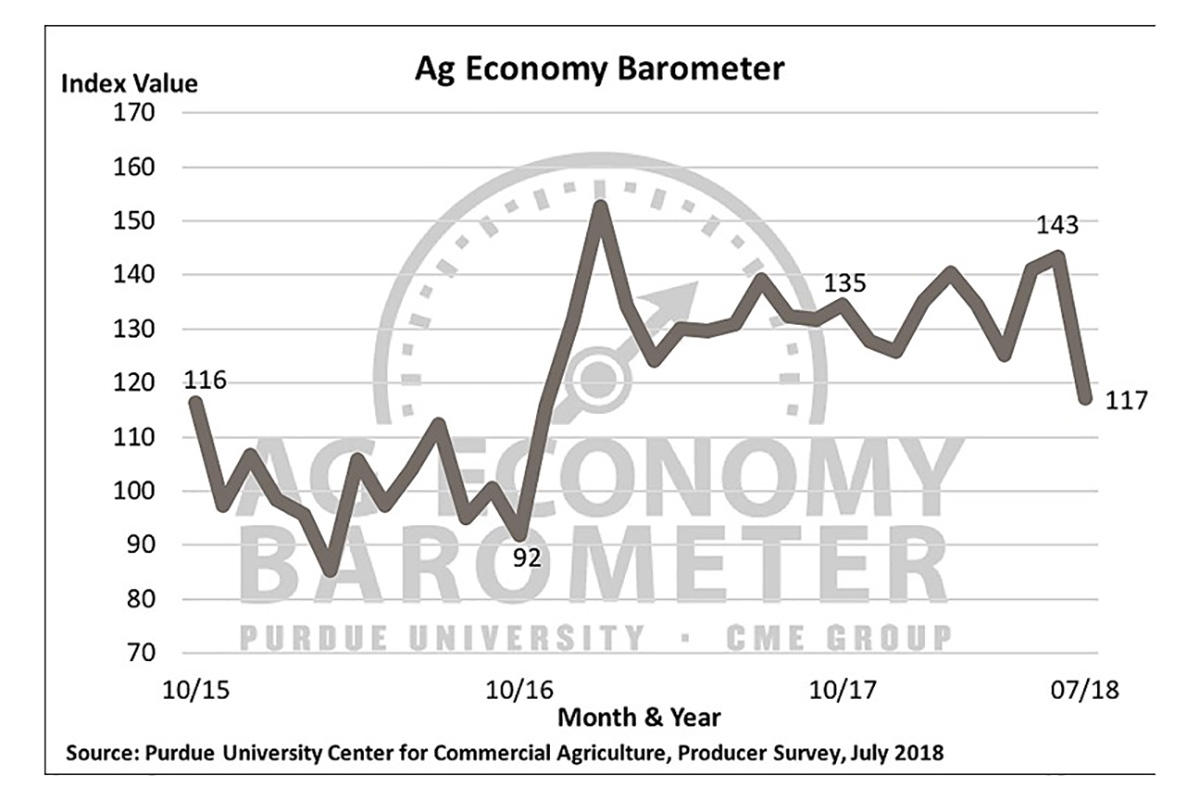 (Courtesy of Purdue University Center for Commercial Agriculture)