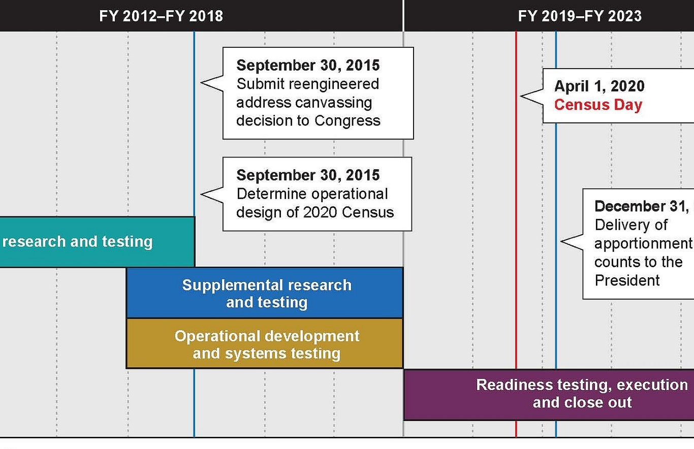 A timeline for the planning and implementation of the 2020 US Census. (US Government Accountability Office/Flickr)